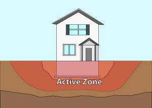 Illustration of the active zone of foundation soils under and around a foundation in Greenville.